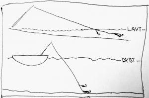 Tegning af vanddybde
